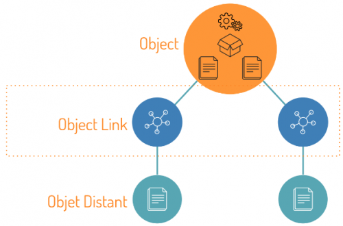 Splash Objects and Remote Objects Links Architecture